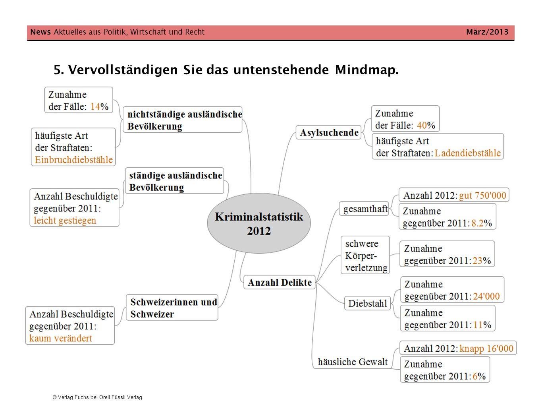© Verlag Fuchs bei Orell Füssli Verlag News Aktuelles aus Politik, Wirtschaft und Recht März/2013 5. Vervollständigen Sie das untenstehende Mindmap.