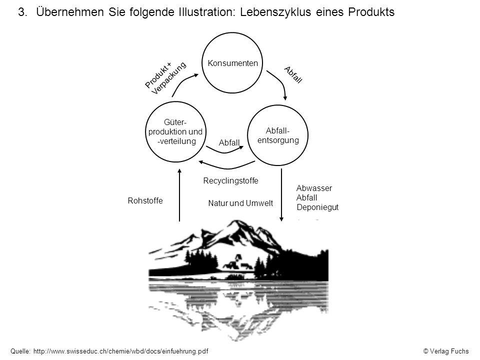 Quelle: http://www.swisseduc.ch/chemie/wbd/docs/einfuehrung.pdf Natur und Umwelt Konsumenten Güter- produktion und -verteilung Abfall- entsorgung Rohs