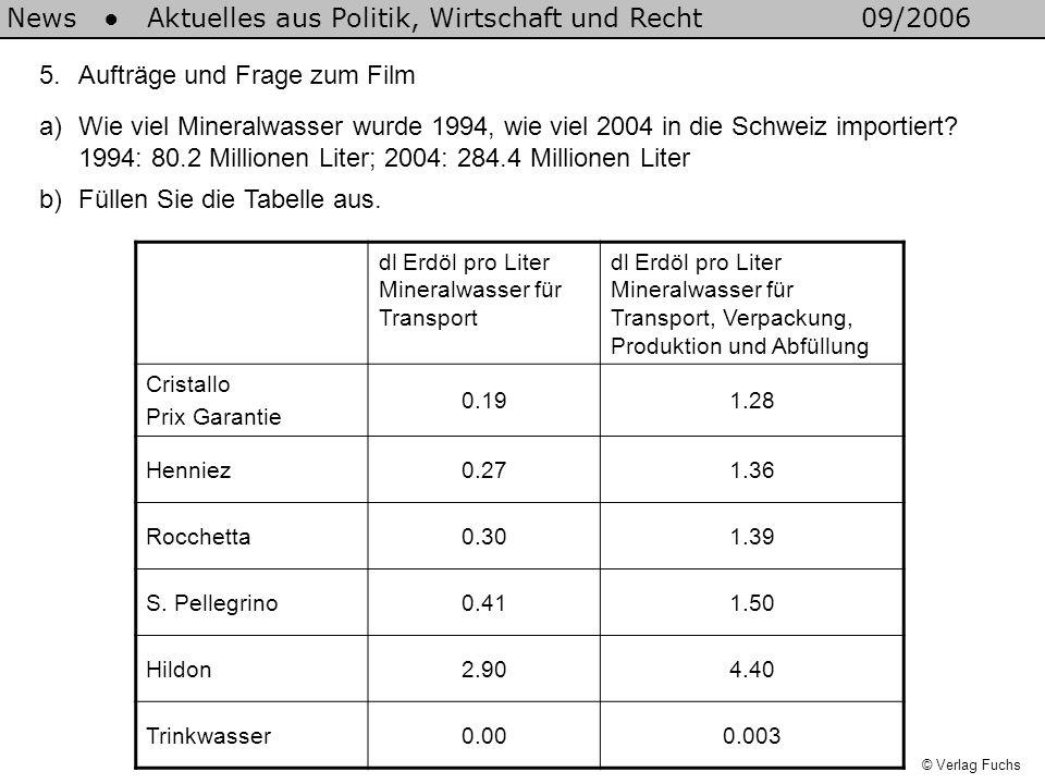 5.Aufträge und Frage zum Film a)Wie viel Mineralwasser wurde 1994, wie viel 2004 in die Schweiz importiert? 1994: 80.2 Millionen Liter; 2004: 284.4 Mi