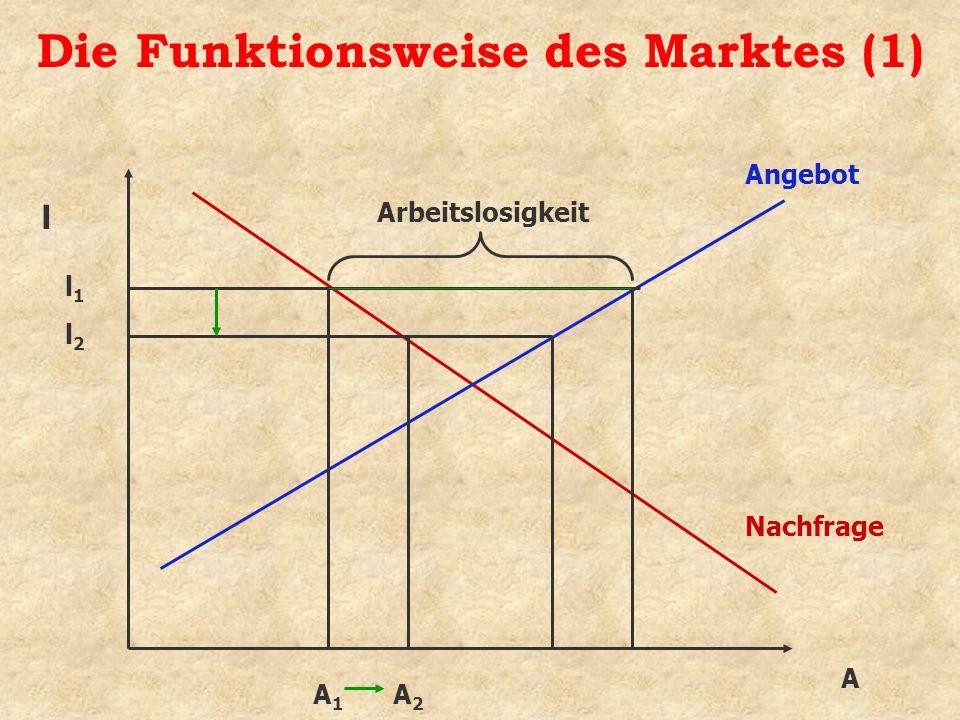 Die Funktionsweise des Marktes (1) A Angebot Nachfrage l l1l1 A1A1 Arbeitslosigkeit l2l2 A2A2