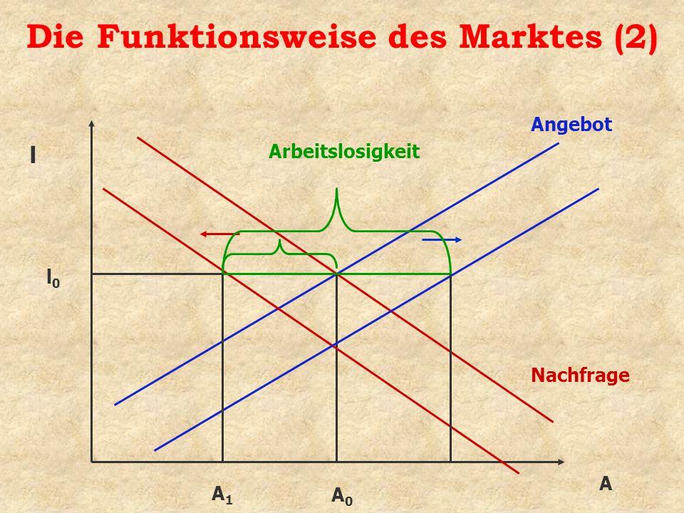 Die Funktionsweise des Marktes (2) A Angebot Nachfrage l l0l0 A0A0 Arbeitslosigkeit A1A1