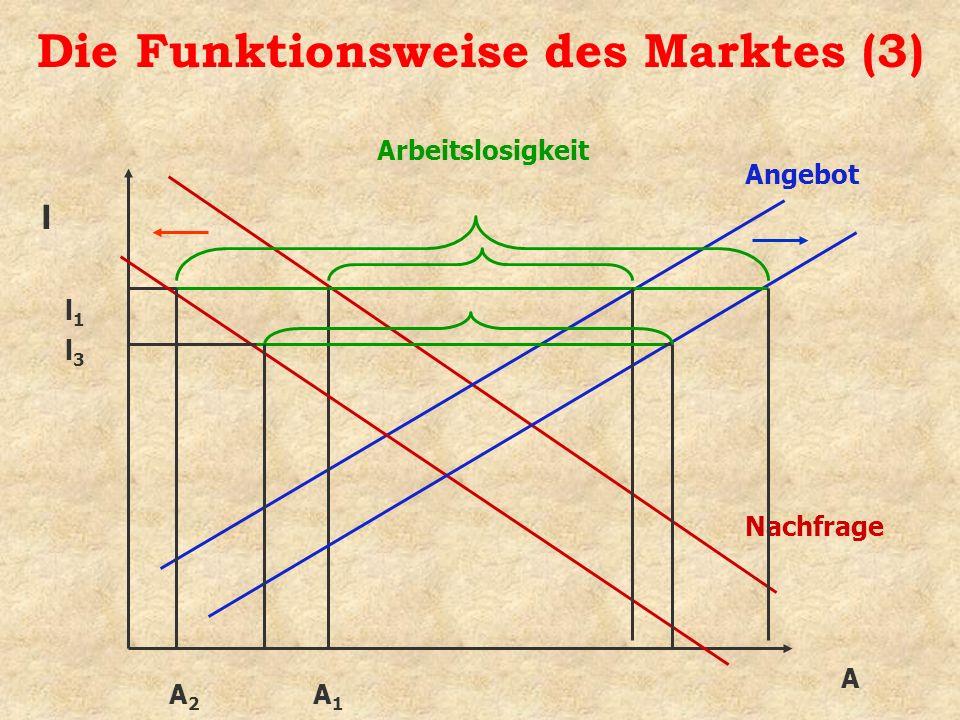 Die Funktionsweise des Marktes (3) A Angebot Nachfrage l l1l1 A1A1 Arbeitslosigkeit l3l3 A2A2