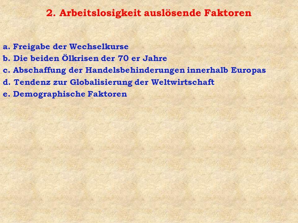 Die Funktionsweise des Marktes (4) A Angebot Nachfrage l l1l1 A1A1 Arbeitslosigkeit l3l3 A2A2 A3A3 A4A4