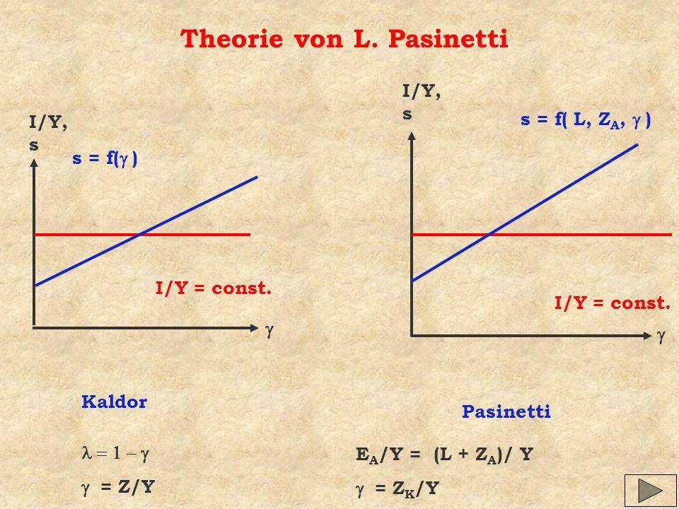 Theorie von L. Pasinetti Kaldor I/Y, s I/Y = const. s = f( ) Pasinetti I/Y = const. s = f( L, Z A, ) I/Y, s = Z/Y E A /Y = (L + Z A )/ Y = Z K /Y