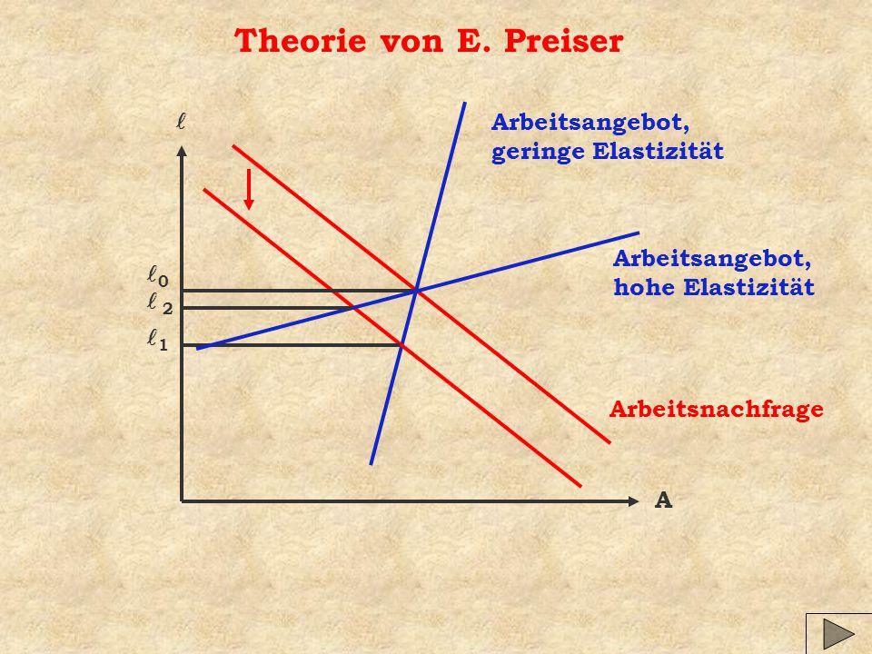Theorie von E. Preiser A Arbeitsnachfrage Arbeitsangebot, geringe Elastizität 0 1 2 Arbeitsangebot, hohe Elastizität