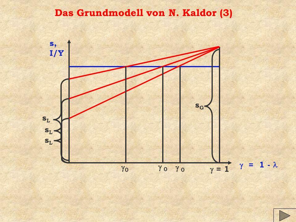 Das Grundmodell von N. Kaldor (3) s, I/Y = 1 - = 1 sLsL sGsG 0 0 sLsL 0 sLsL