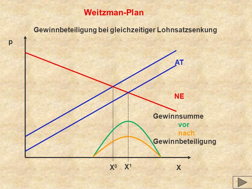 X p Weitzman-Plan Gewinnbeteiligung bei gleichzeitiger Lohnsatzsenkung AT NE X0X0 X1X1 Gewinnsumme vor nach Gewinnbeteiligung