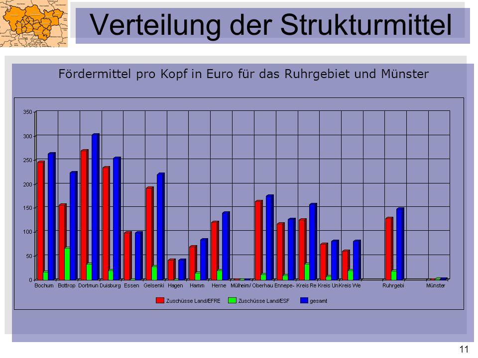 11 Verteilung der Strukturmittel Fördermittel pro Kopf in Euro für das Ruhrgebiet und Münster