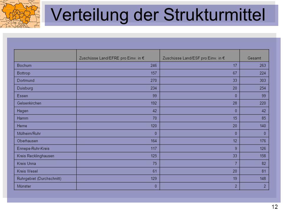 12 Verteilung der Strukturmittel Zuschüsse Land/EFRE pro Einw. in Zuschüsse Land/ESF pro Einw. in Gesamt Bochum24617263 Bottrop15767224 Dortmund270333