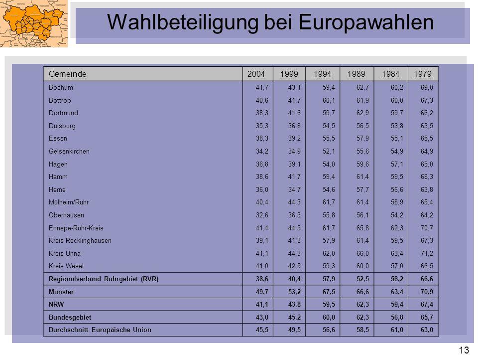 13 Wahlbeteiligung bei Europawahlen Gemeinde200419991994198919841979 Bochum41,743,159,462,760,269,0 Bottrop40,641,760,161,960,067,3 Dortmund38,341,659