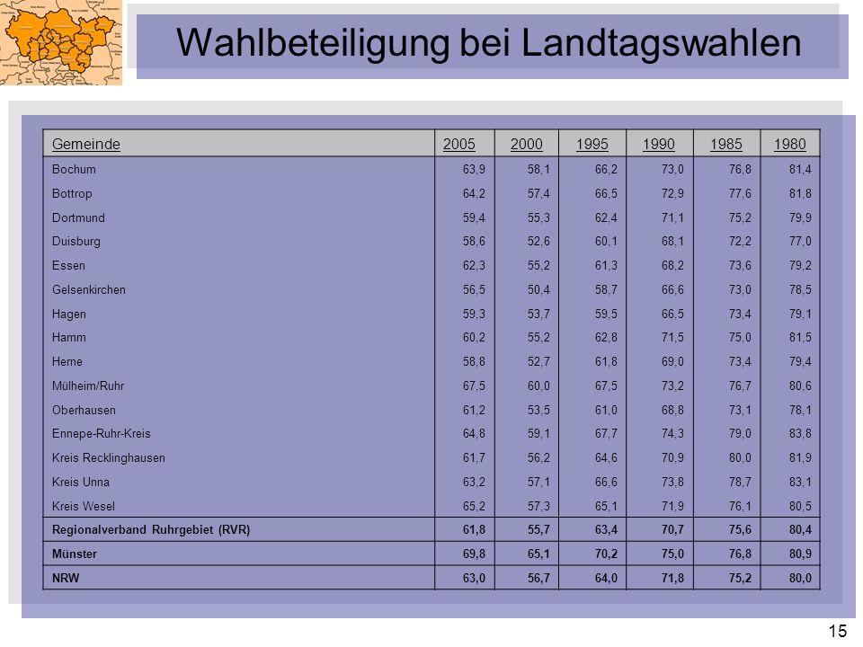 15 Wahlbeteiligung bei Landtagswahlen Gemeinde200520001995199019851980 Bochum63,958,166,273,076,881,4 Bottrop64,257,466,572,977,681,8 Dortmund59,455,3