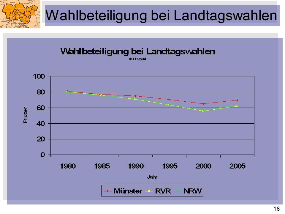 16 Wahlbeteiligung bei Landtagswahlen