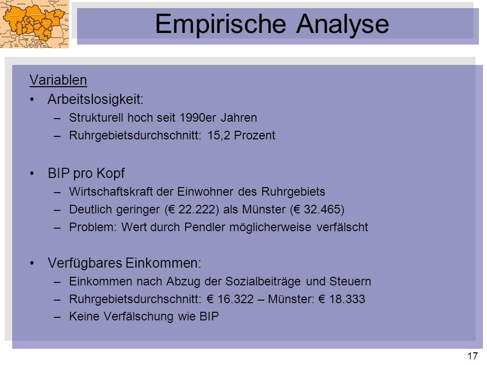 17 Empirische Analyse Variablen Arbeitslosigkeit: –Strukturell hoch seit 1990er Jahren –Ruhrgebietsdurchschnitt: 15,2 Prozent BIP pro Kopf –Wirtschaftskraft der Einwohner des Ruhrgebiets –Deutlich geringer ( 22.222) als Münster ( 32.465) –Problem: Wert durch Pendler möglicherweise verfälscht Verfügbares Einkommen: –Einkommen nach Abzug der Sozialbeiträge und Steuern –Ruhrgebietsdurchschnitt: 16.322 – Münster: 18.333 –Keine Verfälschung wie BIP