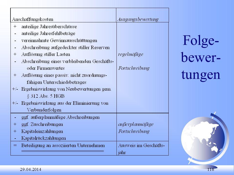29.04.2014 116 Folge- bewer- tungen