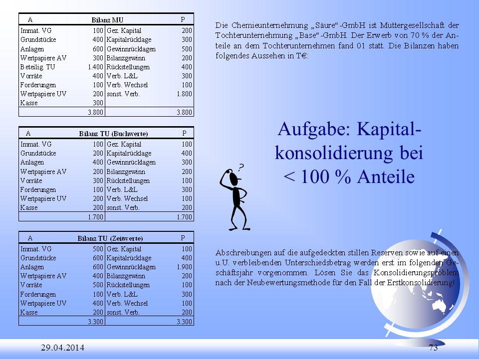 29.04.2014 73 Aufgabe: Kapital- konsolidierung bei < 100 % Anteile