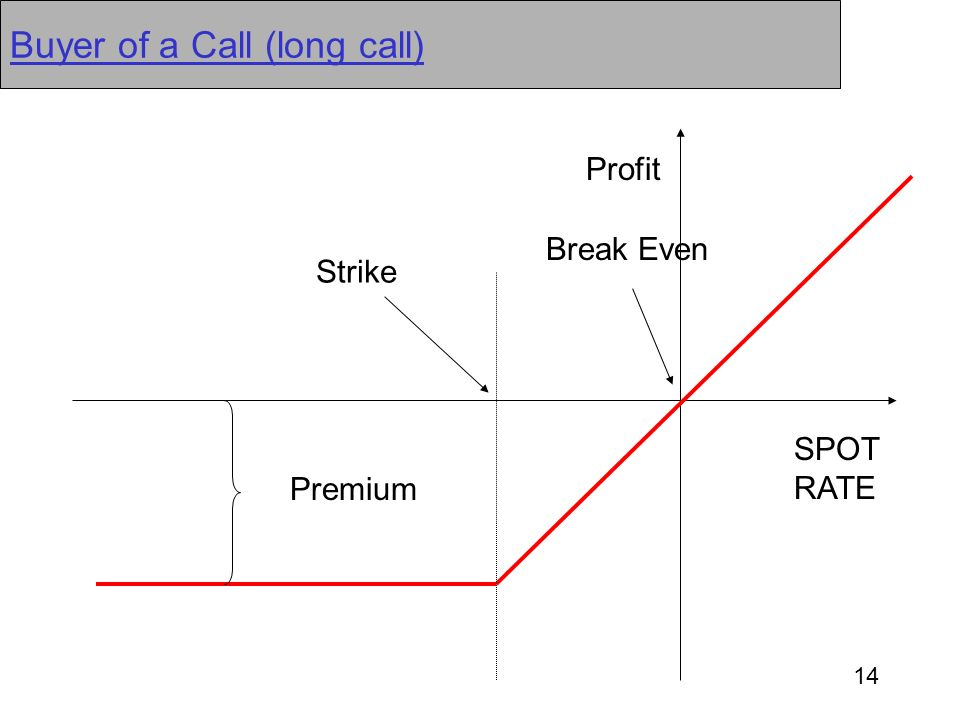 14 Buyer of a Call (long call) Premium Break Even SPOT RATE Strike Profit