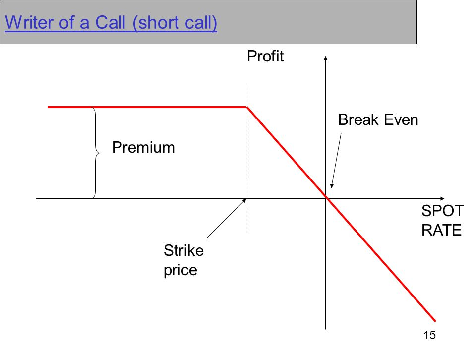 15 Writer of a Call (short call) Premium Break Even SPOT RATE Strike price Profit