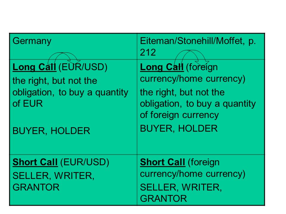 22 GermanyEiteman/Stonehill/Moffet, p. 212 Long Call (EUR/USD) the right, but not the obligation, to buy a quantity of EUR BUYER, HOLDER Long Call (fo