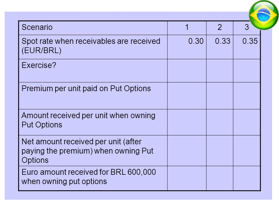 30 Scenario123 Spot rate when receivables are received (EUR/BRL) 0.300.330.35 Exercise? Premium per unit paid on Put Options Amount received per unit
