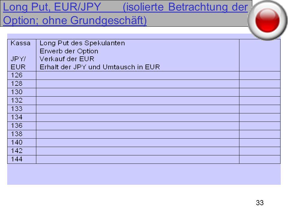 33 Long Put, EUR/JPY (isolierte Betrachtung der Option; ohne Grundgeschäft)
