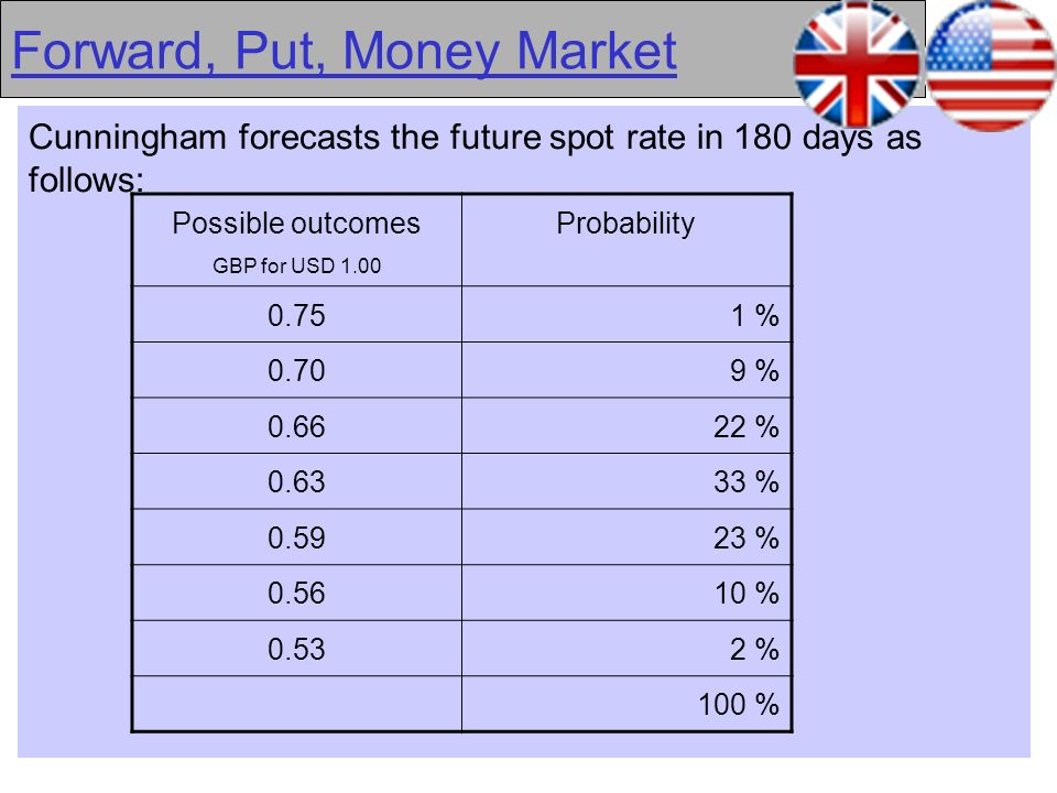 38 Forward, Put, Money Market Cunningham forecasts the future spot rate in 180 days as follows: Possible outcomes GBP for USD 1.00 Probability 0.751 %