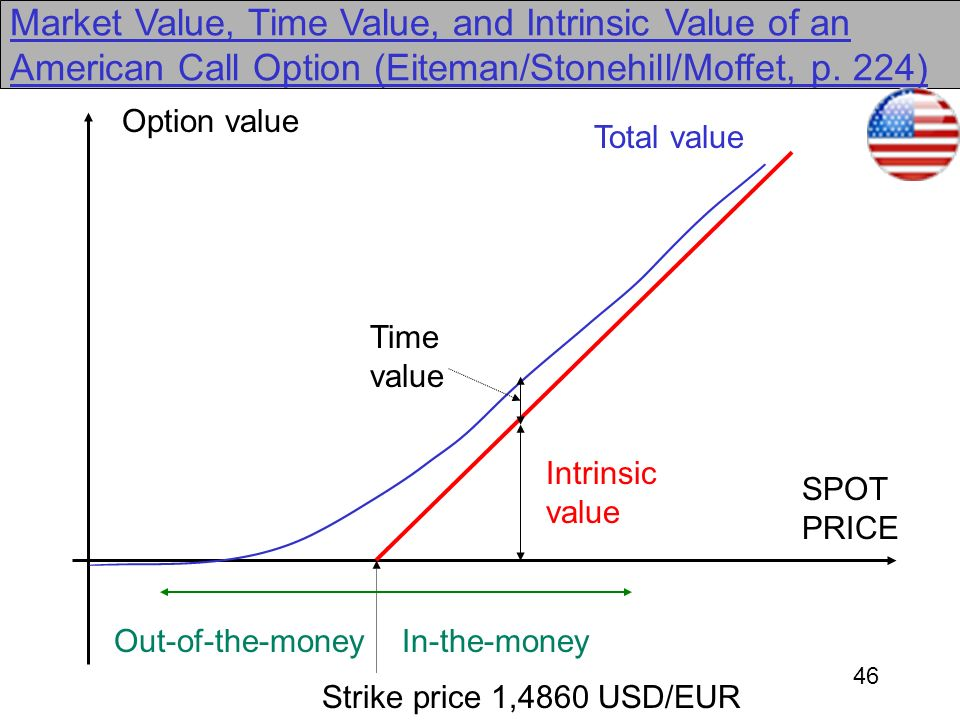 46 Market Value, Time Value, and Intrinsic Value of an American Call Option (Eiteman/Stonehill/Moffet, p. 224) Total value SPOT PRICE Strike price 1,4