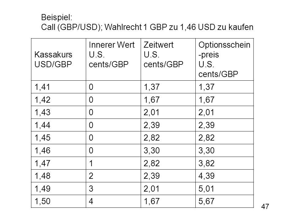 47 Beispiel: Call (GBP/USD); Wahlrecht 1 GBP zu 1,46 USD zu kaufen Kassakurs USD/GBP Innerer Wert U.S. cents/GBP Zeitwert U.S. cents/GBP Optionsschein
