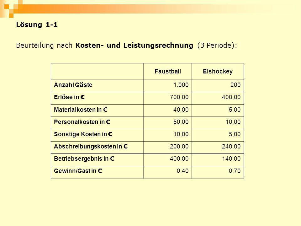 Beurteilung nach Kosten- und Leistungsrechnung (3 Periode): FaustballEishockey Anzahl G ä ste 1.000200 Erl ö se in 700,00400,00 Materialkosten in 40,0
