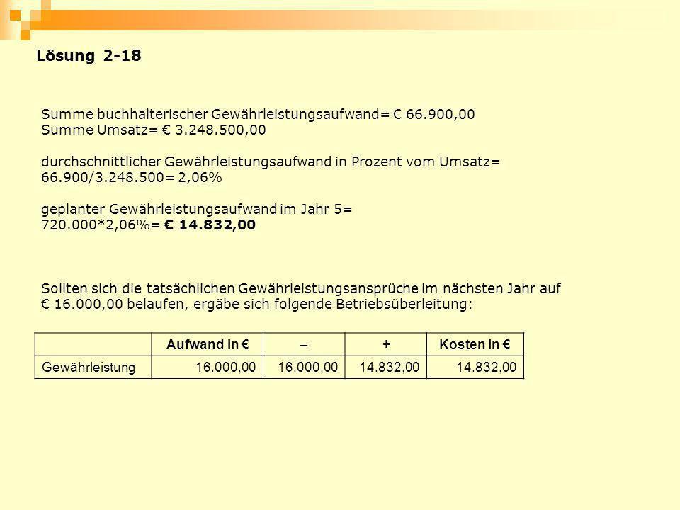 Lösung 2-18 Summe buchhalterischer Gewährleistungsaufwand= 66.900,00 Summe Umsatz= 3.248.500,00 durchschnittlicher Gewährleistungsaufwand in Prozent v