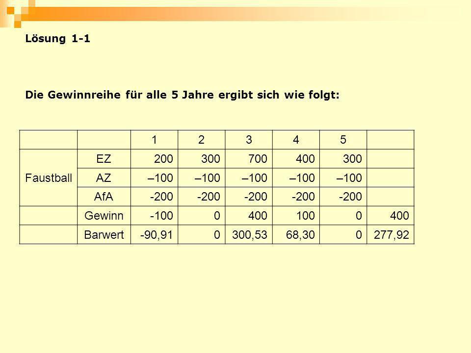 Die Gewinnreihe für alle 5 Jahre ergibt sich wie folgt: 12345 Faustball EZ200300700400300 AZ–100 AfA-200 Gewinn-10004001000400 Barwert-90,910300,5368,