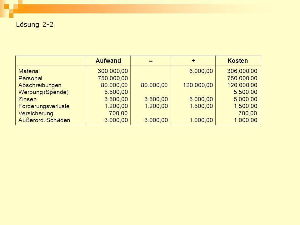 Aufwand – +Kosten Material Personal Abschreibungen Werbung (Spende) Zinsen Forderungsverluste Versicherung Au ß erord. Sch ä den 300.000,00 750.000,00