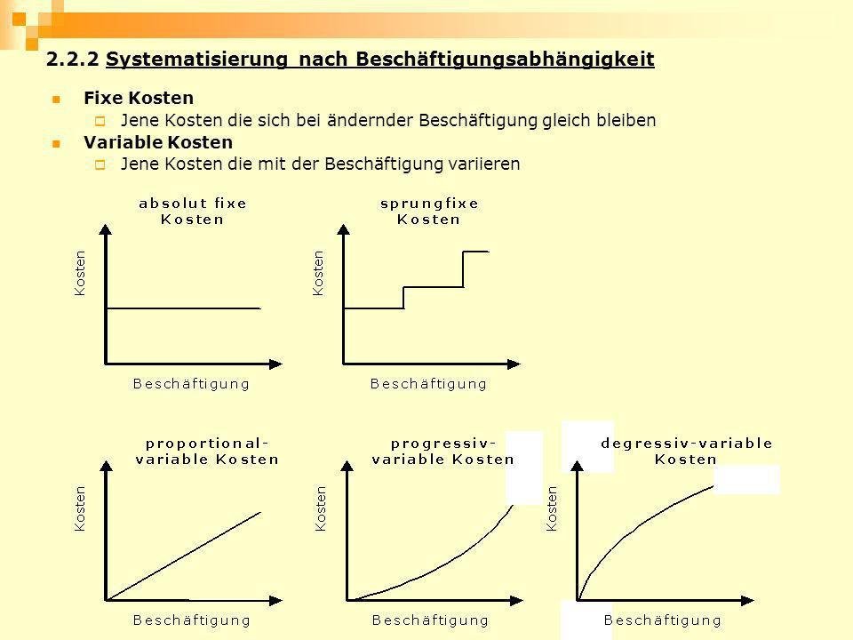 2.2.2 Systematisierung nach Beschäftigungsabhängigkeit Fixe Kosten Jene Kosten die sich bei ändernder Beschäftigung gleich bleiben Variable Kosten Jen