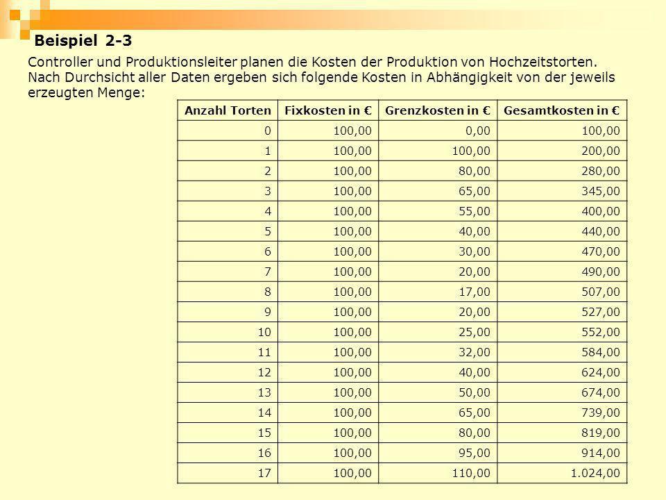 Beispiel 2-3 Controller und Produktionsleiter planen die Kosten der Produktion von Hochzeitstorten. Nach Durchsicht aller Daten ergeben sich folgende