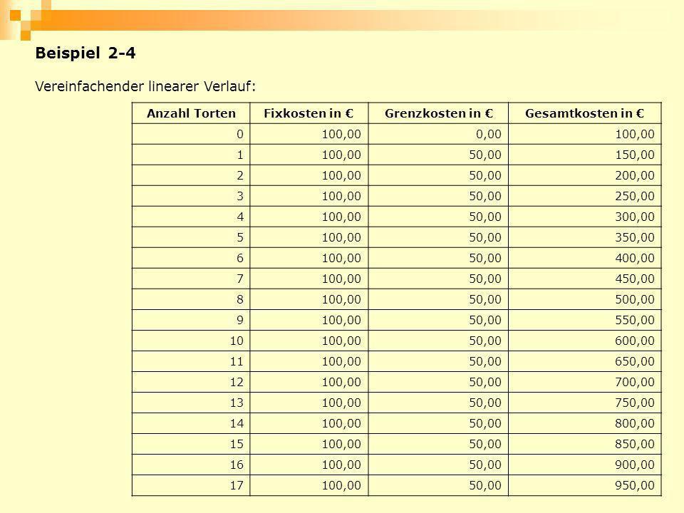 Beispiel 2-4 Anzahl TortenFixkosten in Grenzkosten in Gesamtkosten in 0100,000,00100,00 1 50,00150,00 2100,0050,00200,00 3100,0050,00250,00 4100,0050,