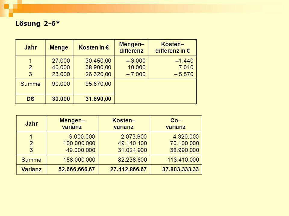 JahrMengeKosten in Mengen– differenz Kosten– differenz in 123123 27.000 40.000 23.000 30.450,00 38.900,00 26.320,00 – 3.000 10.000 – 7.000 –1.440 7.01