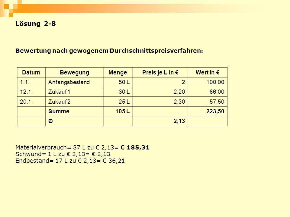 Lösung 2-8 Bewertung nach gewogenem Durchschnittspreisverfahren: DatumBewegungMengePreis je L in Wert in 1.1.Anfangsbestand50 L2100,00 12.1.Zukauf 130