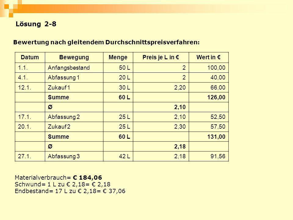 Bewertung nach gleitendem Durchschnittspreisverfahren: DatumBewegungMengePreis je L in Wert in 1.1.Anfangsbestand50 L2100,00 4.1.Abfassung 120 L240,00