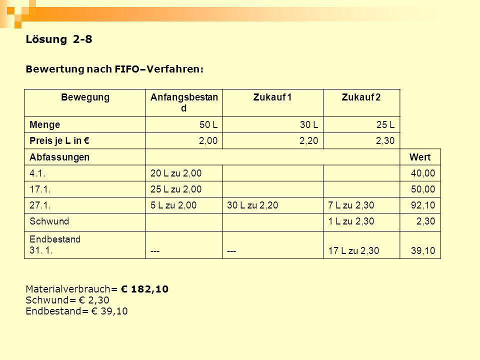 Bewertung nach FIFO–Verfahren: BewegungAnfangsbestan d Zukauf 1Zukauf 2 Menge50 L30 L25 L Preis je L in 2,002,202,30 AbfassungenWert 4.1.20 L zu 2,004