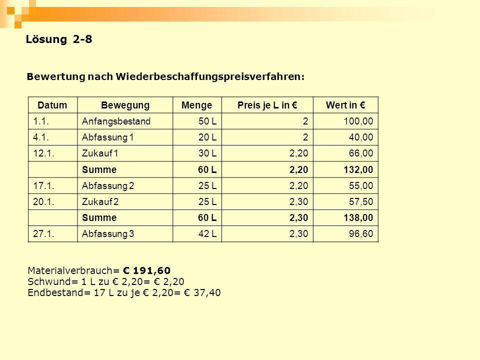Bewertung nach Wiederbeschaffungspreisverfahren: DatumBewegungMengePreis je L in Wert in 1.1.Anfangsbestand50 L2100,00 4.1.Abfassung 120 L240,00 12.1.