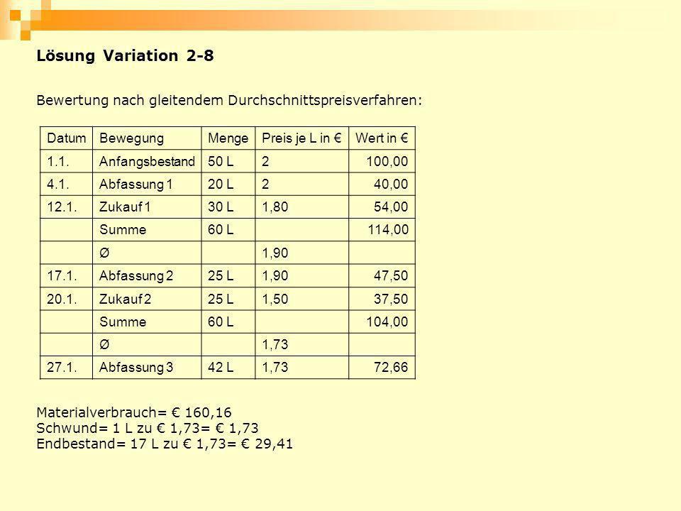 Lösung Variation 2-8 Bewertung nach gleitendem Durchschnittspreisverfahren: DatumBewegungMengePreis je L in Wert in 1.1.Anfangsbestand50 L2100,00 4.1.