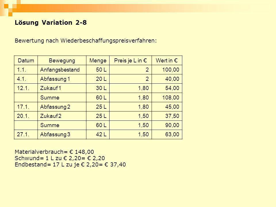 Lösung Variation 2-8 Bewertung nach Wiederbeschaffungspreisverfahren: DatumBewegungMenge Preis je L in Wert in 1.1.Anfangsbestand50 L2100,00 4.1.Abfas