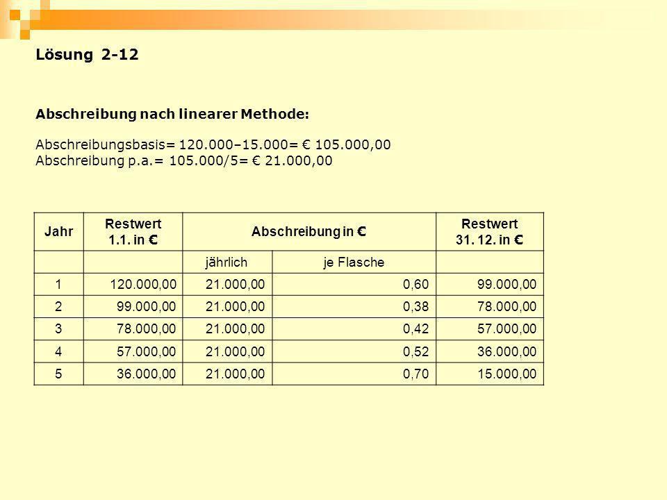 Abschreibung nach linearer Methode: Abschreibungsbasis= 120.000–15.000= 105.000,00 Abschreibung p.a.= 105.000/5= 21.000,00 Jahr Restwert 1.1. in Absch