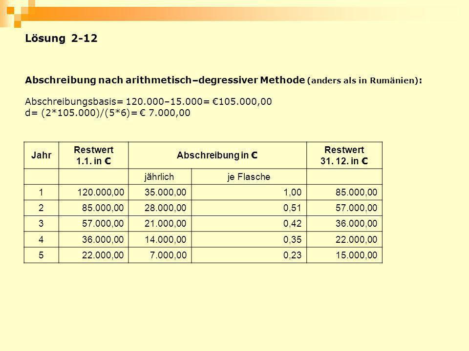 Abschreibung nach arithmetisch–degressiver Methode (anders als in Rumänien) : Abschreibungsbasis= 120.000–15.000= 105.000,00 d= (2*105.000)/(5*6)= 7.0