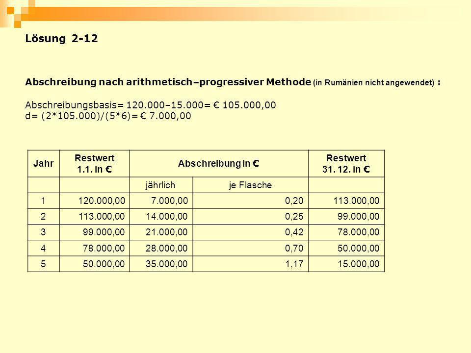 Abschreibung nach arithmetisch–progressiver Methode (in Rumänien nicht angewendet) : Abschreibungsbasis= 120.000–15.000= 105.000,00 d= (2*105.000)/(5*