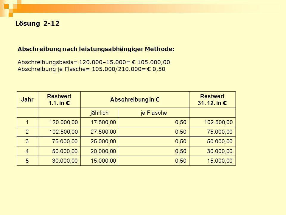 Abschreibung nach leistungsabhängiger Methode: Abschreibungsbasis= 120.000–15.000= 105.000,00 Abschreibung je Flasche= 105.000/210.000= 0,50 Jahr Rest