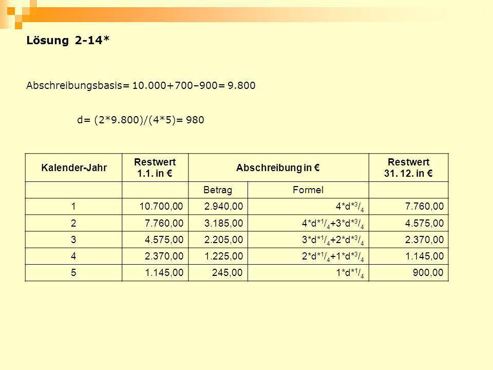 Kalender-Jahr Restwert 1.1. in Abschreibung in Restwert 31. 12. in BetragFormel 110.700,002.940,004*d* 3 / 4 7.760,00 2 3.185,004*d* 1 / 4 +3*d* 3 / 4