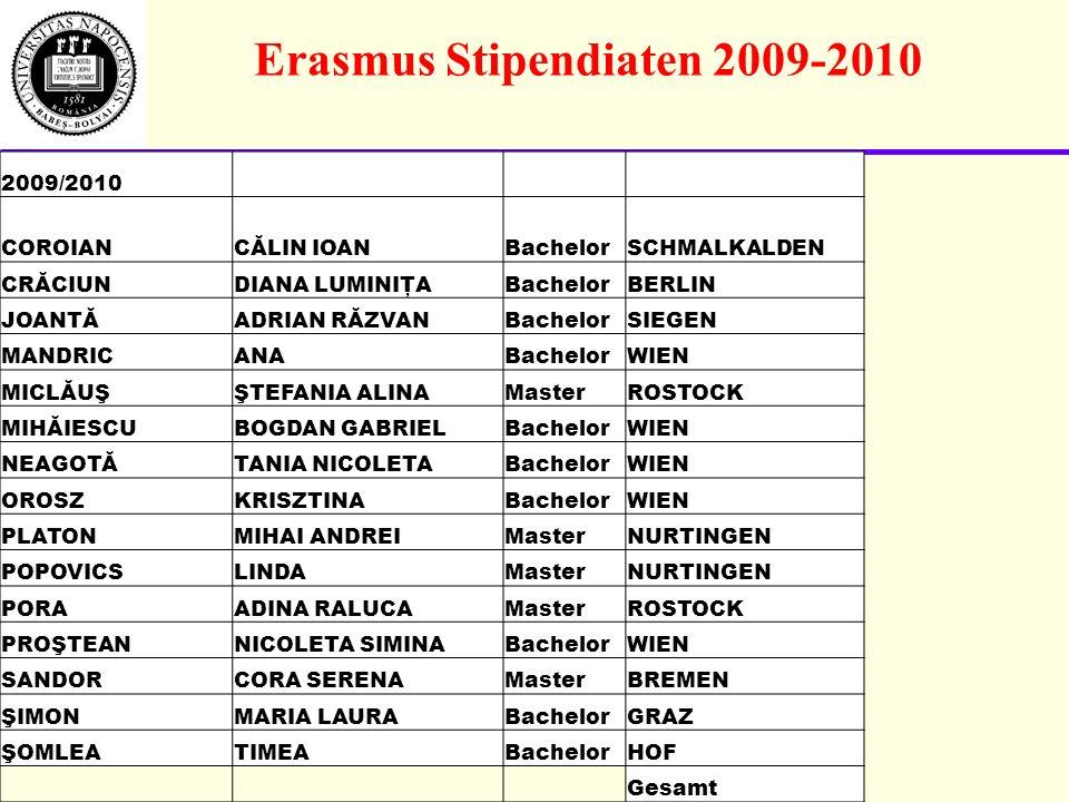 Erasmus Stipendiaten 2009-2010 2009/2010 COROIANCĂLIN IOANBachelorSCHMALKALDEN CRĂCIUNDIANA LUMINIŢABachelorBERLIN JOANTĂADRIAN RĂZVANBachelorSIEGEN MANDRICANABachelorWIEN MICLĂUŞŞTEFANIA ALINAMasterROSTOCK MIHĂIESCUBOGDAN GABRIELBachelorWIEN NEAGOTĂTANIA NICOLETABachelorWIEN OROSZKRISZTINABachelorWIEN PLATONMIHAI ANDREIMasterNURTINGEN POPOVICSLINDAMasterNURTINGEN PORAADINA RALUCAMasterROSTOCK PROŞTEANNICOLETA SIMINABachelorWIEN SANDORCORA SERENAMasterBREMEN ŞIMONMARIA LAURABachelorGRAZ ŞOMLEATIMEABachelorHOF Gesamt