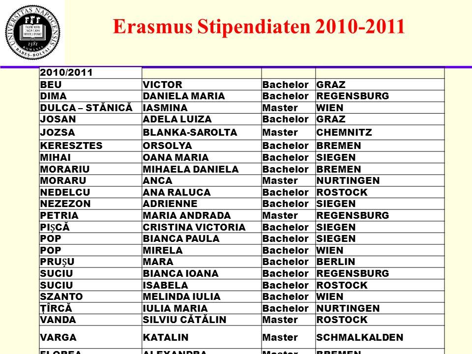 Erasmus Stipendiaten 2010-2011 2010/2011 BEUVICTORBachelorGRAZ DIMADANIELA MARIABachelorREGENSBURG DULCA – STĂNICĂIASMINAMasterWIEN JOSANADELA LUIZABachelorGRAZ JOZSABLANKA-SAROLTAMasterCHEMNITZ KERESZTESORSOLYABachelorBREMEN MIHAIOANA MARIABachelorSIEGEN MORARIUMIHAELA DANIELABachelorBREMEN MORARUANCAMasterNURTINGEN NEDELCUANA RALUCABachelorROSTOCK NEZEZONADRIENNEBachelorSIEGEN PETRIAMARIA ANDRADAMasterREGENSBURG PICĂCRISTINA VICTORIABachelorSIEGEN POPBIANCA PAULABachelorSIEGEN POPMIRELABachelorWIEN PRUUMARABachelorBERLIN SUCIUBIANCA IOANABachelorREGENSBURG SUCIUISABELABachelorROSTOCK SZANTOMELINDA IULIABachelorWIEN ŢÎRCĂIULIA MARIABachelorNURTINGEN VANDASILVIU CĂTĂLINMasterROSTOCK VARGAKATALINMasterSCHMALKALDEN FLOREAALEXANDRAMasterBREMEN