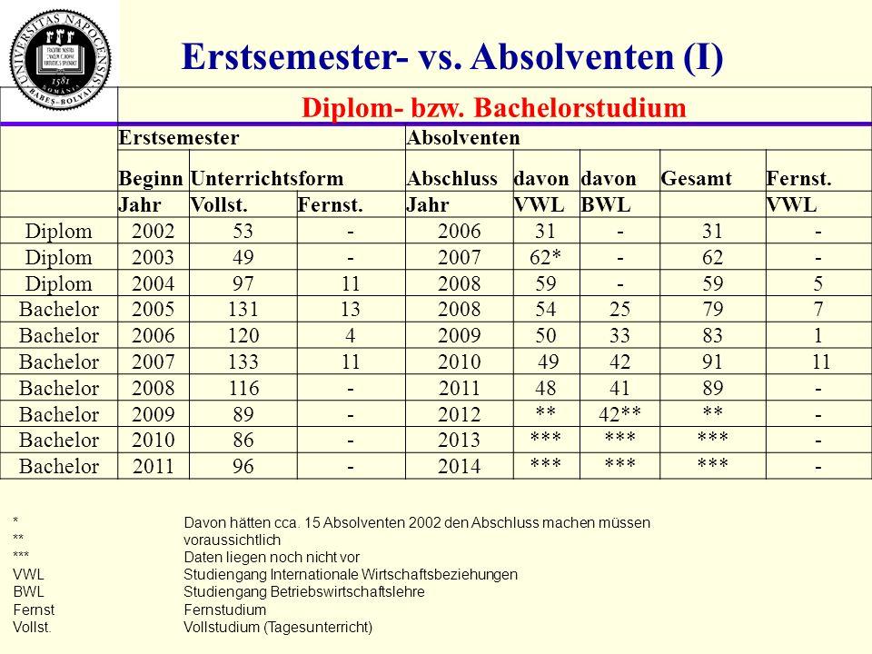 Erasmus Stipendiaten 2008-2009 2008/2009 BANDITAMASBachelorNURTINGEN BÂRULAVINIA CLAUDIABachelorWIEN BULIGAOANABachelorSIEGEN CREŢIUMARIA CRISTINABachelorSIEGEN CRIGĂNUŢĂOANA ANCABachelorBREMEN CRISTEAELENABachelorBREMEN CUCUMIHAIBachelorSIEGEN DEAKPETRAMasterHOF GRECUARIANA LUCIABachelorGRAZ JURJEALINABachelorWURZBURG Gesamt