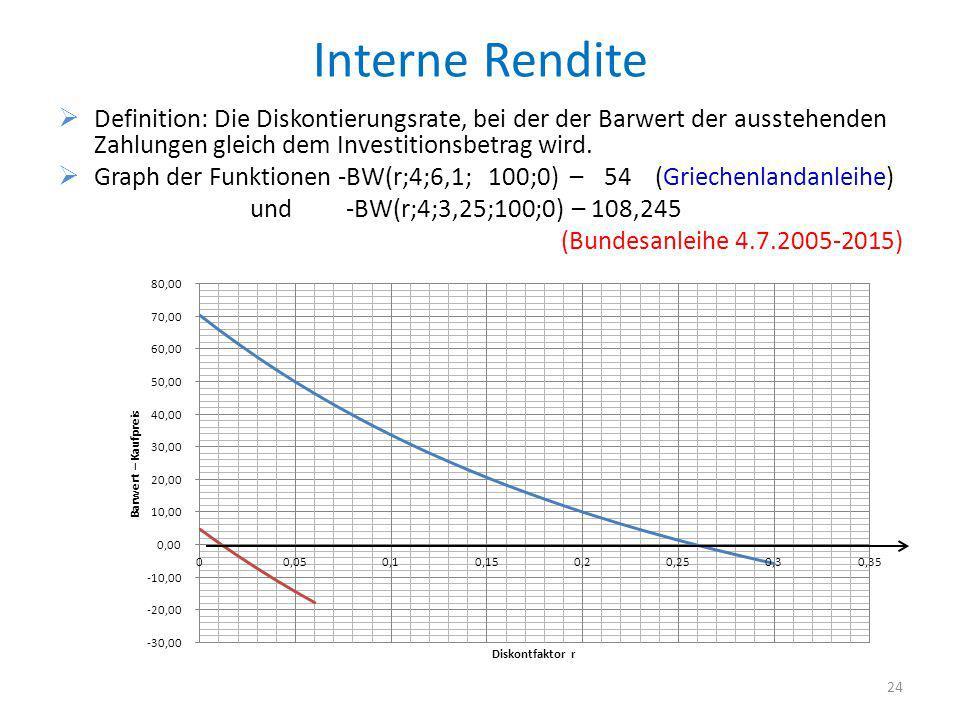 Interne Rendite Definition: Die Diskontierungsrate, bei der der Barwert der ausstehenden Zahlungen gleich dem Investitionsbetrag wird. Graph der Funkt